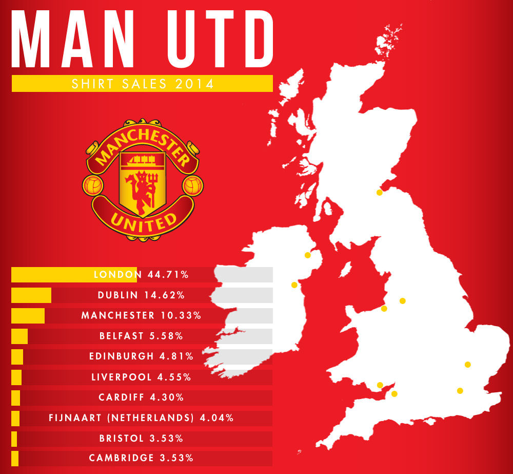 Manchester United Dominate Local Shirt Sales Manchester